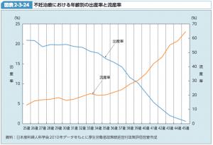 出生率流産率